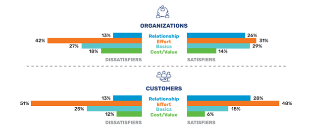Chart shows drivers of Customer Satisfaction as perceived by organizations versus what is reported by Customers.