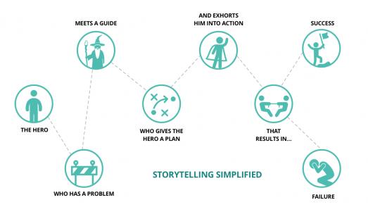 Hero's Journey Storytelling Framework from Building a Story Brand by Donald Miller